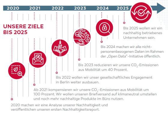 berlin nachhaltigkeitsreport